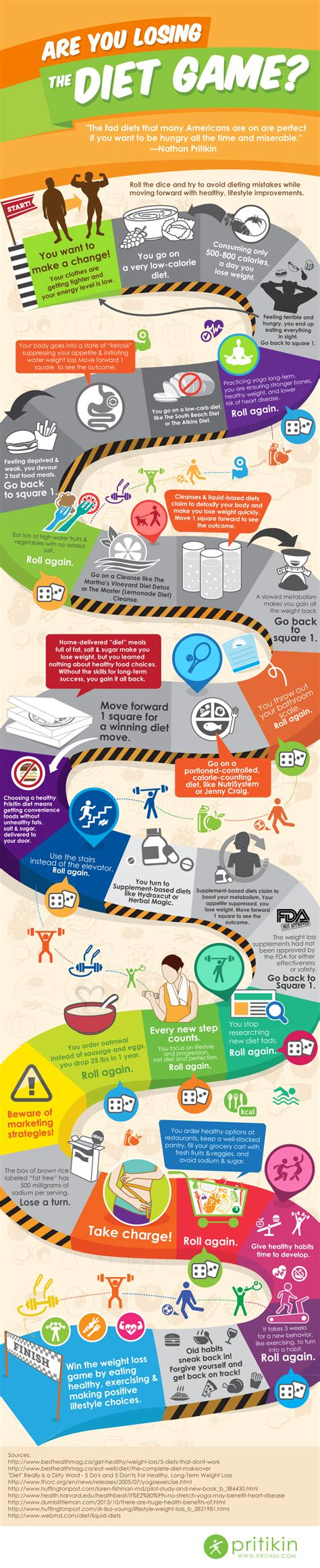 weight management infographic are you losing the diet infographic pritikin