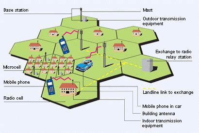 layout of telephone network basics of cellular technology