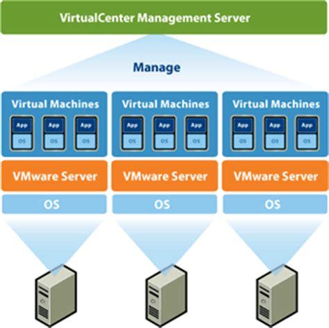 spw sl vmware virtualizacion