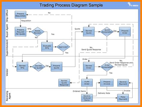 process flow diagram visio visio process flow template visio best free home