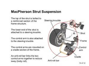 Car Shocks Types Automobile Suspension System