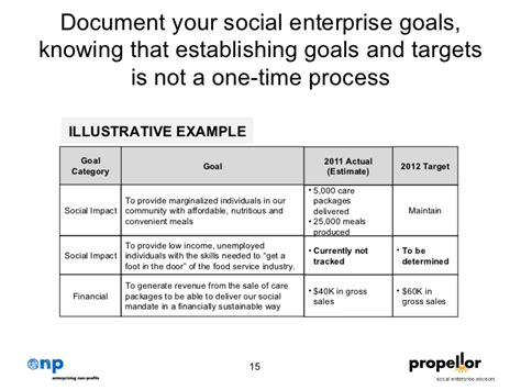 social enterprise business plan template strategic plan to propellor