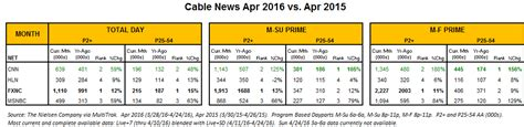 news 2016 cancelled television shows television ratings cnn 1 in cable news in prime time beats fox news for 5