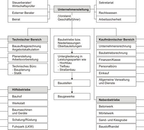 Muster Organigramm organigramm normen und richtlinien begriffs erl 228 uterungen