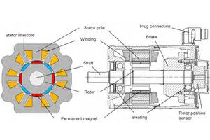 Chapter 92 Braking System Components And Performance Standards Servo Motors The For Automation Tasks