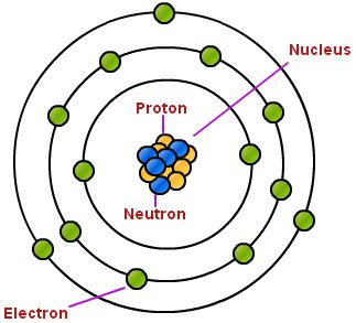 oxygen protons neutrons electrons protons and neutrons chemistry tutorvista