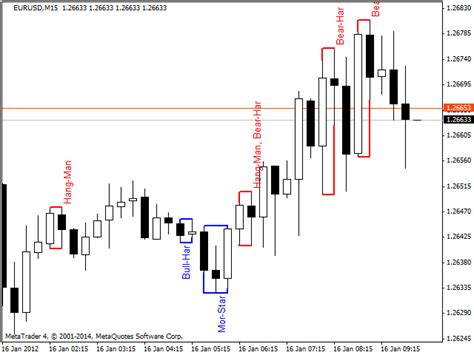 candlestick pattern recognition online download the pattern recognition technical indicator for