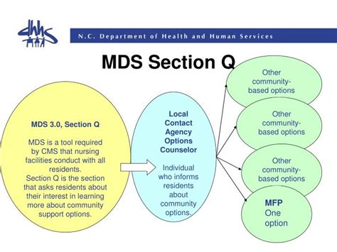 mds section q ppt the local contact agency lca powerpoint