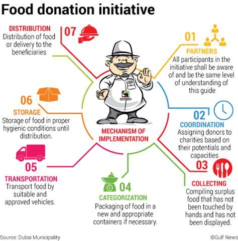 new year food donation dubai municipality launches food donation initative