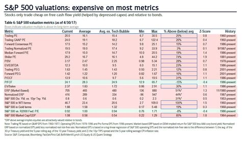 How To Get Into Equity After Mba by Quot The S P 500 Is Now Overvalued On 18 Of 20 Valuation