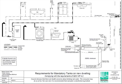 Australian Plumbing Standards by Osmosis System Installation Guide Best Free
