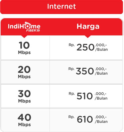 Paket Wifi Speedy Unlimited daftar harga speedy indihome dan bandwidth kuota yang didapat