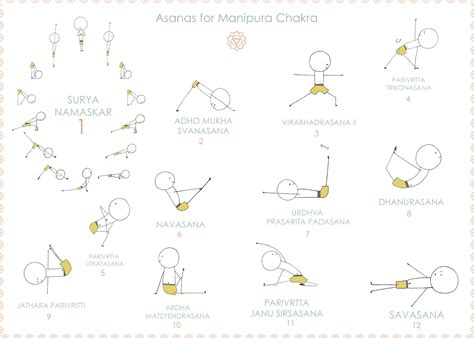 1000 images about chakra yoga on yoga poses poses for the third chakra poses sequences yoga chakra pose and yoga