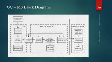 gc ms block diagram mass spectrometry