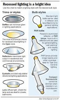 Wiring Recessed Lights Interior Design Tips Types Of Bulbs And Ceiling Fixtures