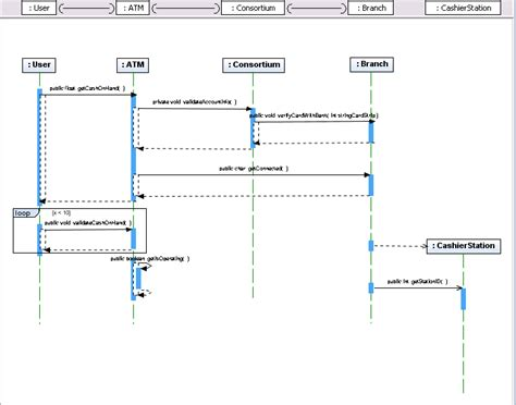 creating a sequence diagram uml creating sequence diagrams