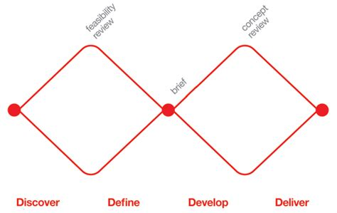 design thinking double diamond what i un learned about design thinking at the