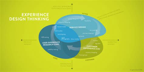design thinking vs ux x marks the spot in experience design thinking ux vs cx