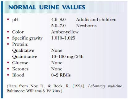 normal glucose range  urine