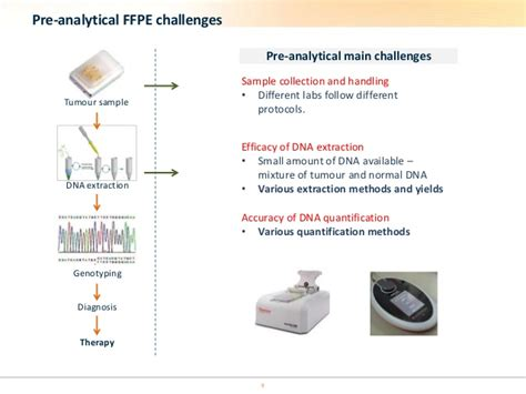 addressing the pre pcr analytical variability of ffpe sles