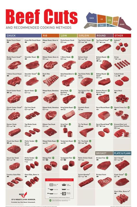 beef cuts diagram steaks 101 not sure what of steak to order the