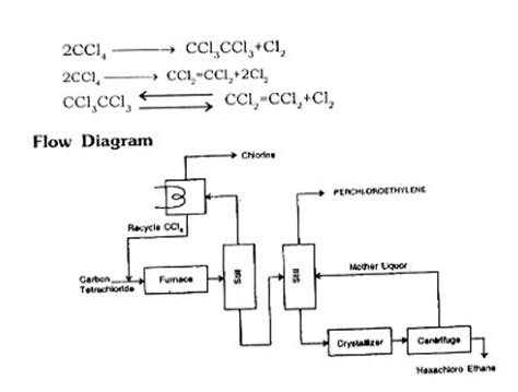 The Complete Technology Book On Chemical Industries By