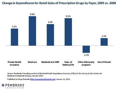 chip title xxi drug channels who paid for prescription drugs in 2009