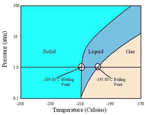n2 phase diagram the science and liquid nitrogen