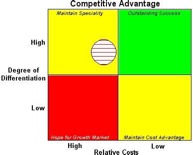 Competitive Advantage Mba competitive advantage mba