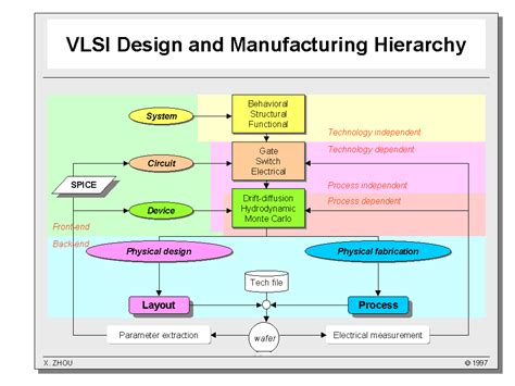 design for manufacturing in vlsi introduction