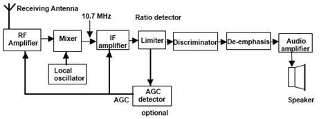 fm radio receiver circuit diagram pdf superheterodyne fm receiver block diagram projects to