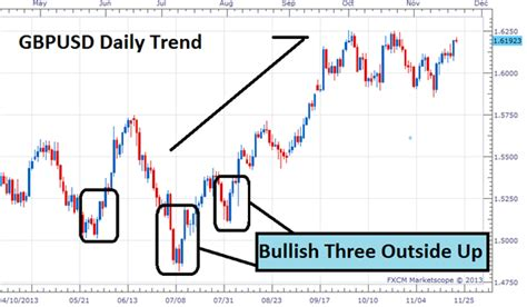 candlestick reversal pattern forex candle patterns for forex price reversals yahoo finance
