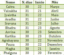 Somar Dias No Calendã A Hist 243 Ria Do Calend 225 Espa 231 O Astrologico