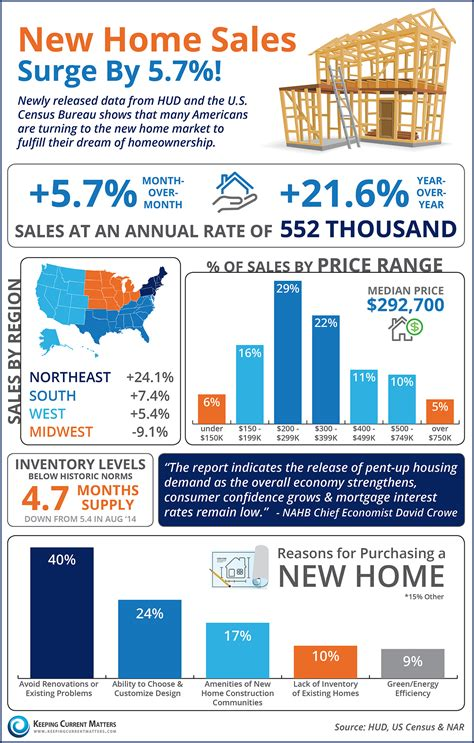 keeping current matters new home sales surge by 5 7