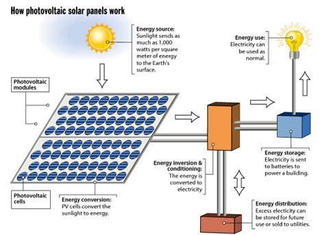 solar panels how they work diagram solar power information town country solar installations