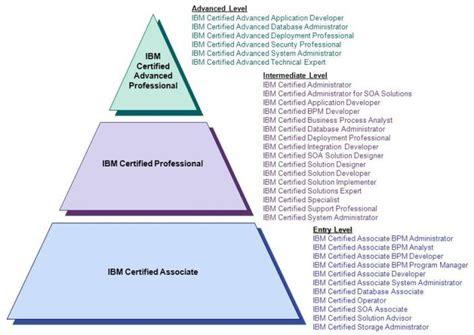 ibm professional certification program ibm rational news