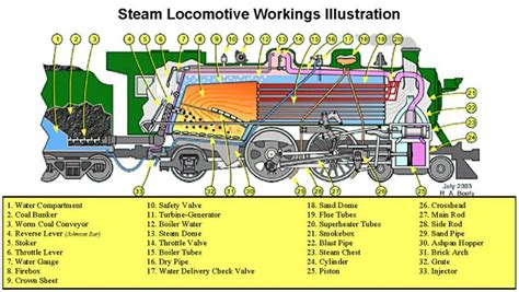 steam engine operation diagram steam locomotive boiler diagram wiring diagram