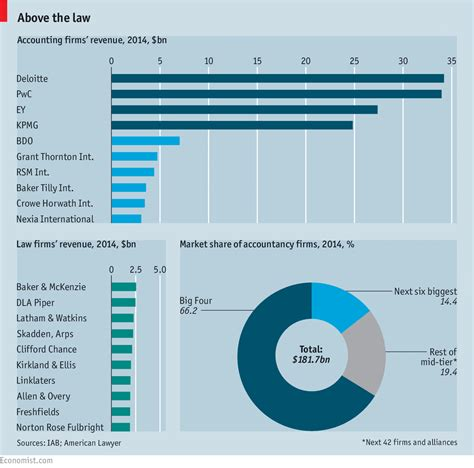 Big Four To Top Mba by Attack Of The Bean Counters The Economist