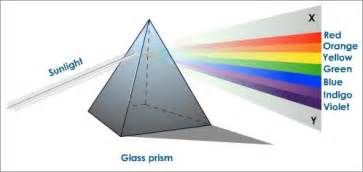 what colors make up white light dispersion of white light by a glass prism tutorvista