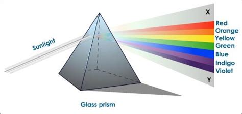 white light in pictures meaning visible light wavelength of visible light physics