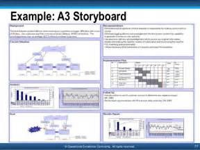 a3 lean template bestsellerbookdb
