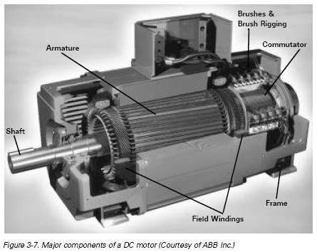 field winding in dc motor motor field windings images