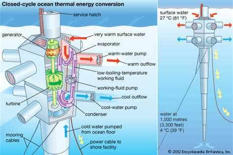layout definition in technology ocean thermal energy conversion otec technology