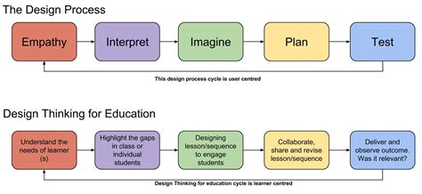 design thinking education does design thinking have a place in education roaming