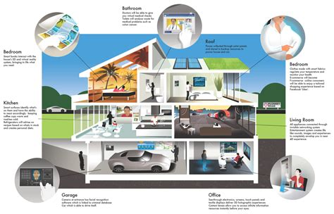 in house technology smart homes house of the future