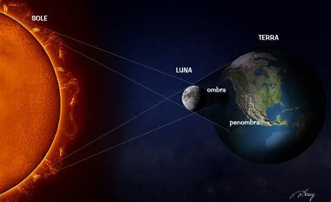 Eclisse L by Come Avvengono Le Eclissi