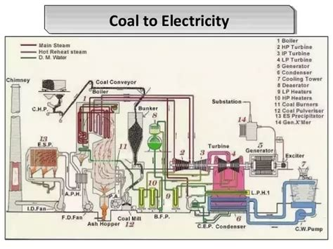 thermal power plant model layout what is the block diagram of a thermal power station quora