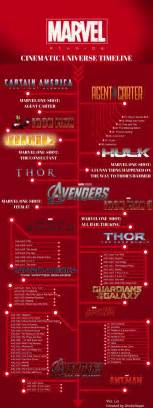 the marvel cinematic universe chronological timeline