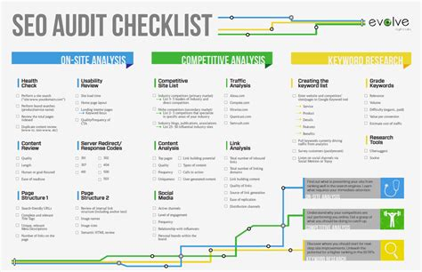 Free Seo Audit Checklist Seo Audit Template