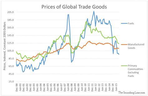 bureau for economic analysis global trade value vs volume the line
